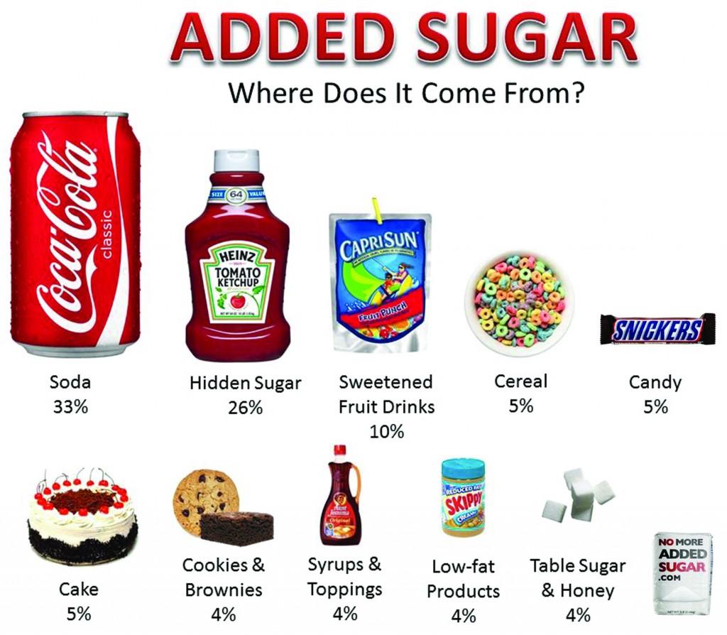 Azúcar agregada: de dónde proviene
