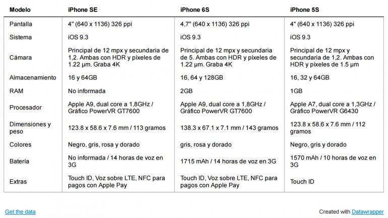apple SE 3