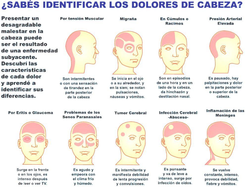 identifica-dolor-cabeza