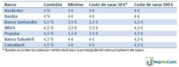 tabla comisiones help_opt