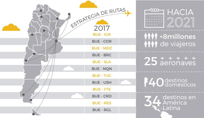 flybondi_estrategia_de_rutas_2017